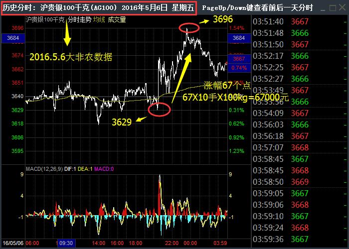 2016-5-6 大非农