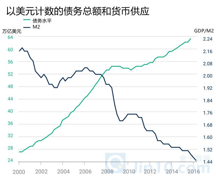 """全球经济处于""""黑洞边缘"""" 每一位投资者都难逃魔爪"""