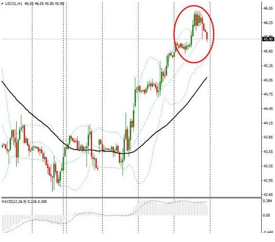 FED余震施压美元,OPEC劫难限制油价